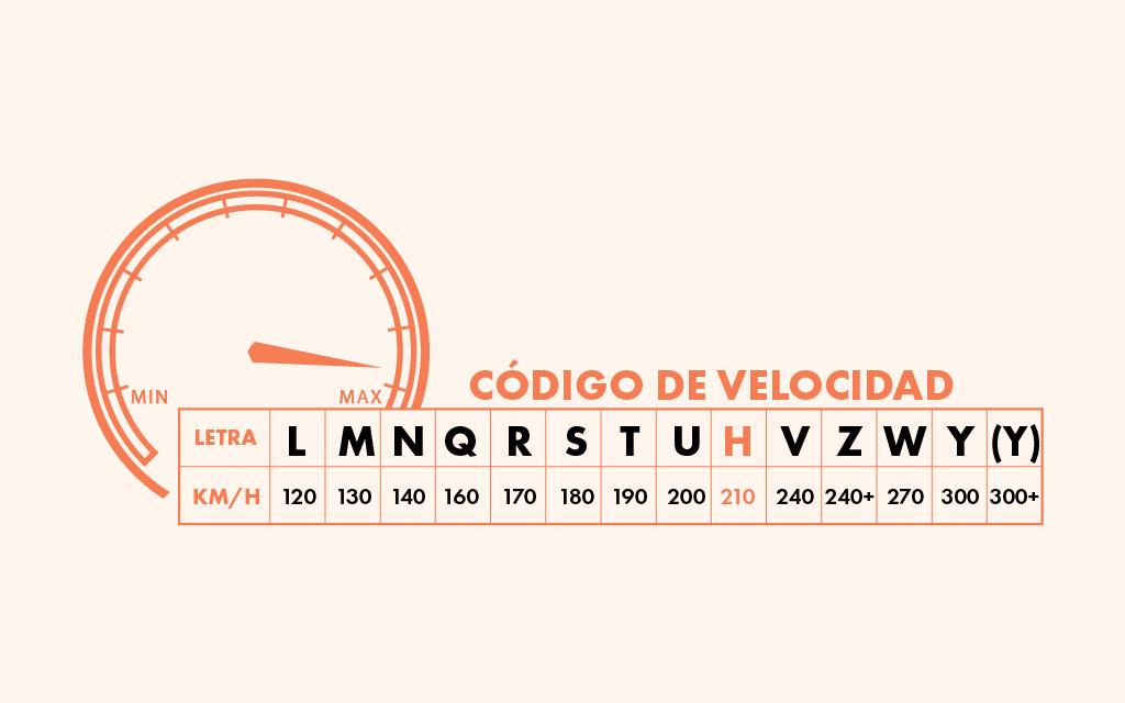 Tabla con el significado de cada código de velocidad en las llantas