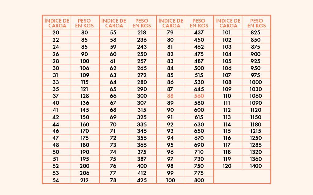 Tabla con el significado de cada índice de carga en las llantas